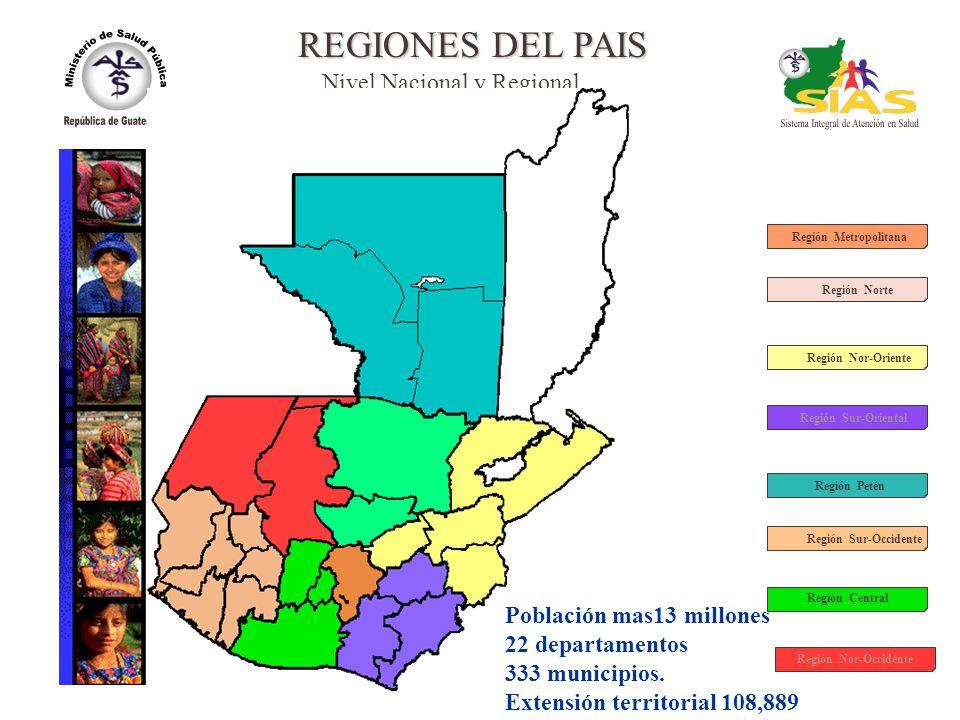 REGIONES DEL PAIS Nivel Nacional y Regional Población mas13 millones
