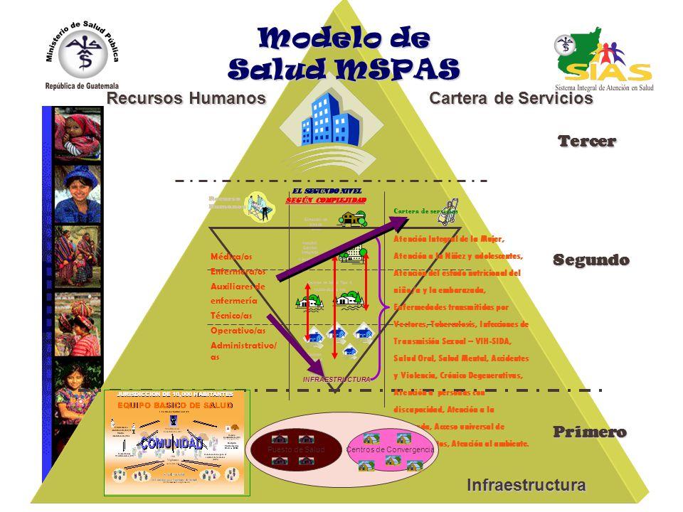 Modelo de Salud MSPAS Recursos Humanos Cartera de Servicios Tercer