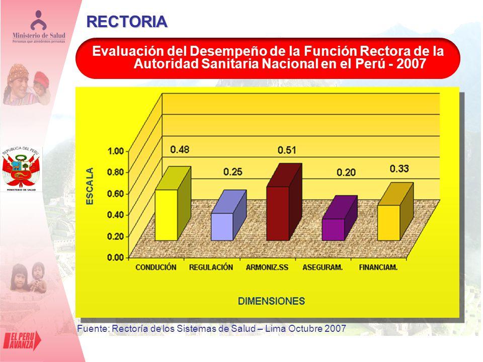 Fuente: Rectoría de los Sistemas de Salud – Lima Octubre 2007
