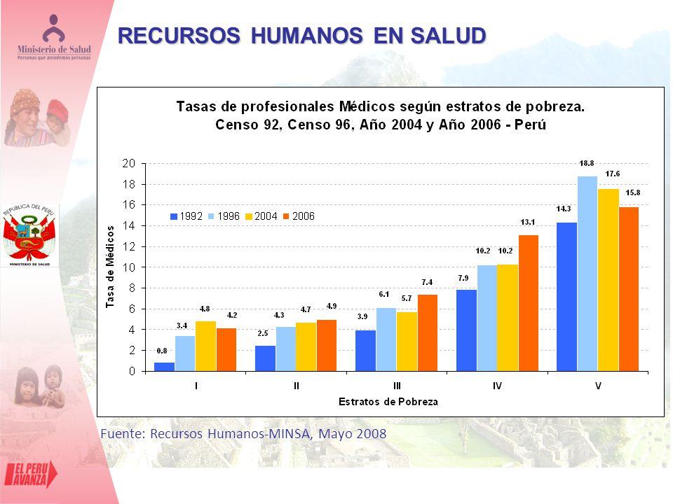 Fuente: Recursos Humanos-MINSA, Mayo 2008