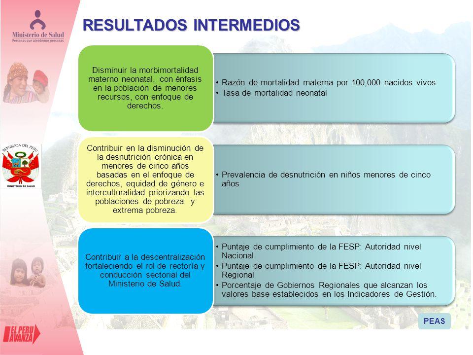 RESULTADOS INTERMEDIOS