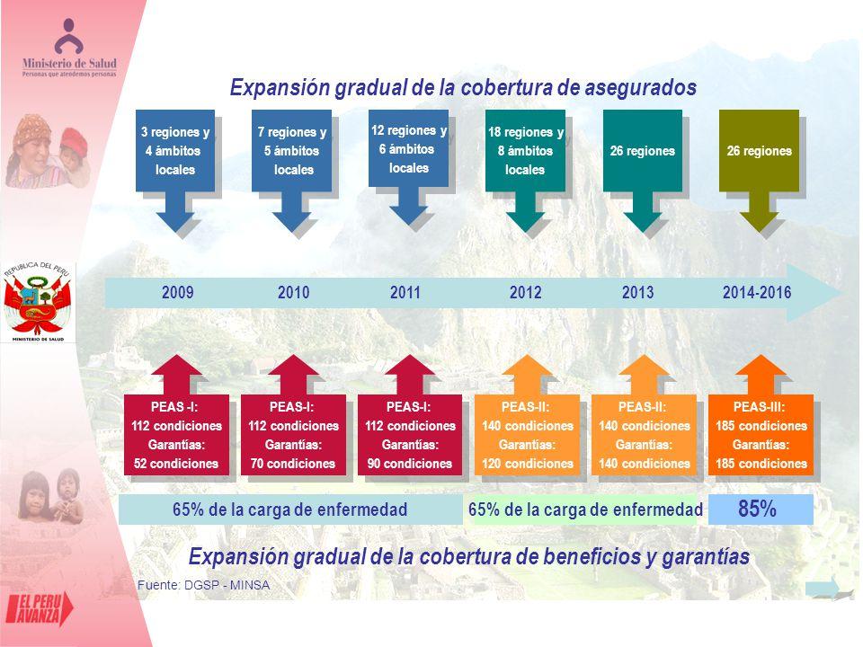 Expansión gradual de la cobertura de asegurados