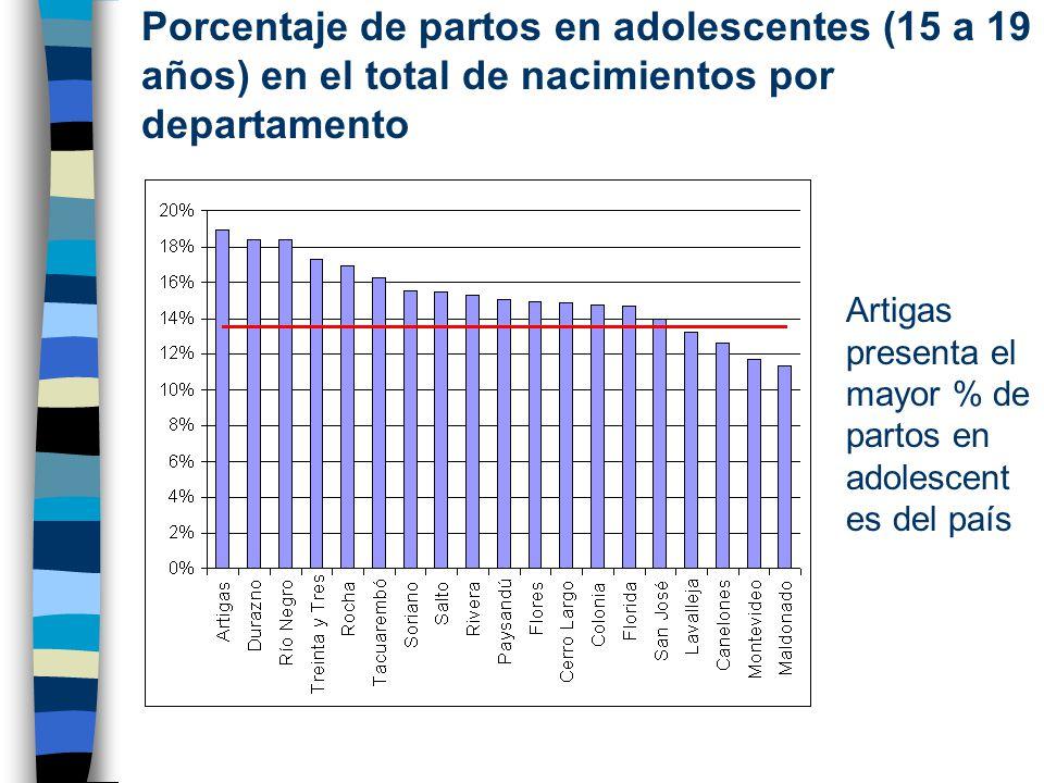 Porcentaje de partos en adolescentes (15 a 19 años) en el total de nacimientos por departamento