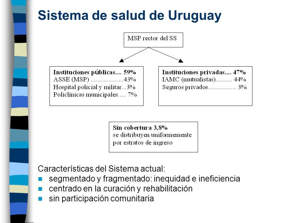 Sistema de salud de Uruguay
