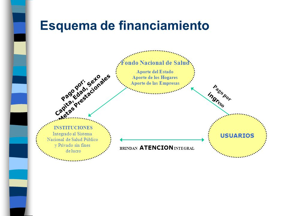 Esquema de financiamiento