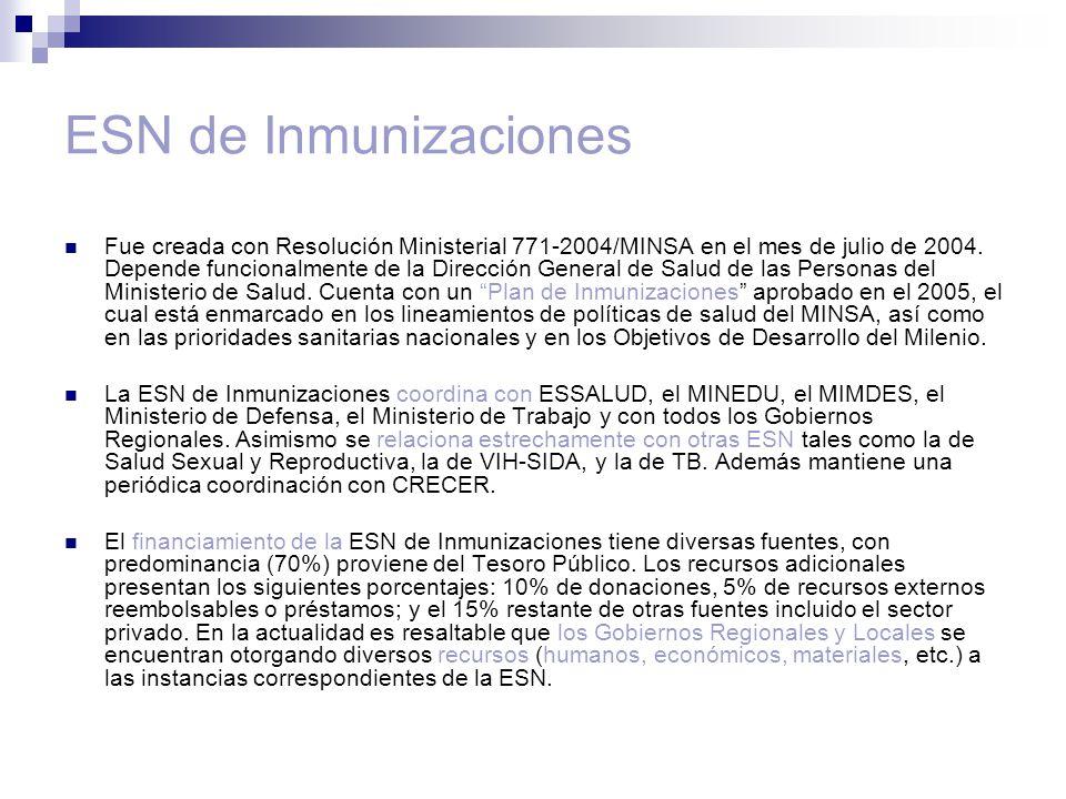 ESN de Inmunizaciones