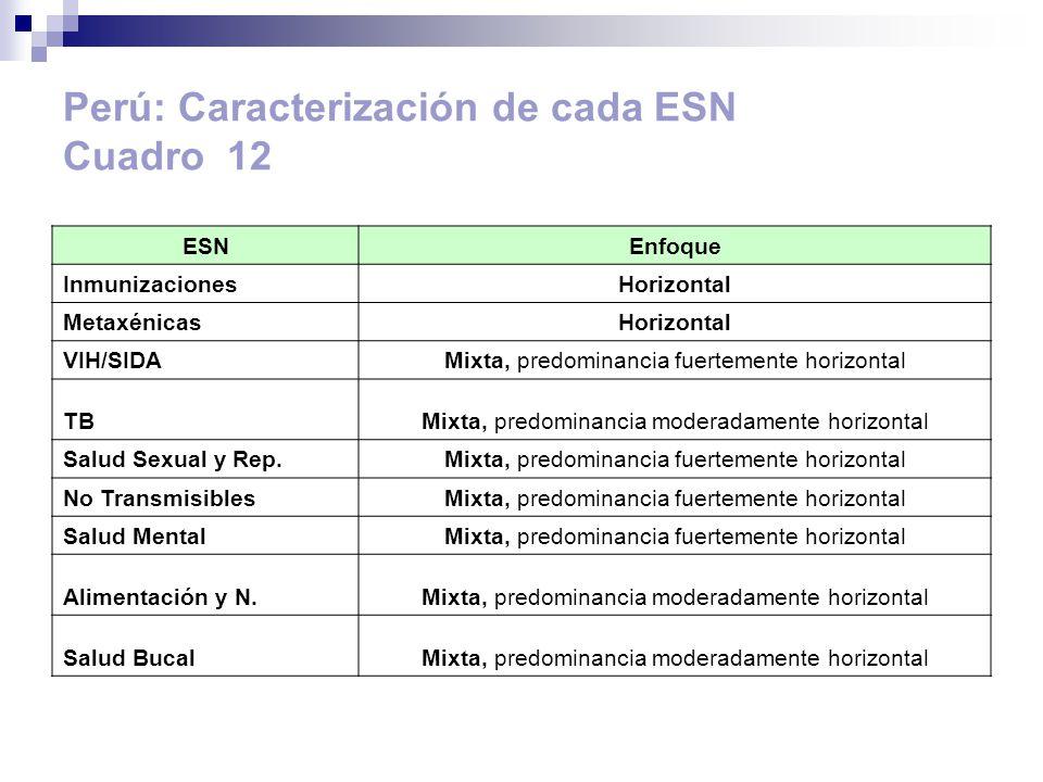 Perú: Caracterización de cada ESN Cuadro 12