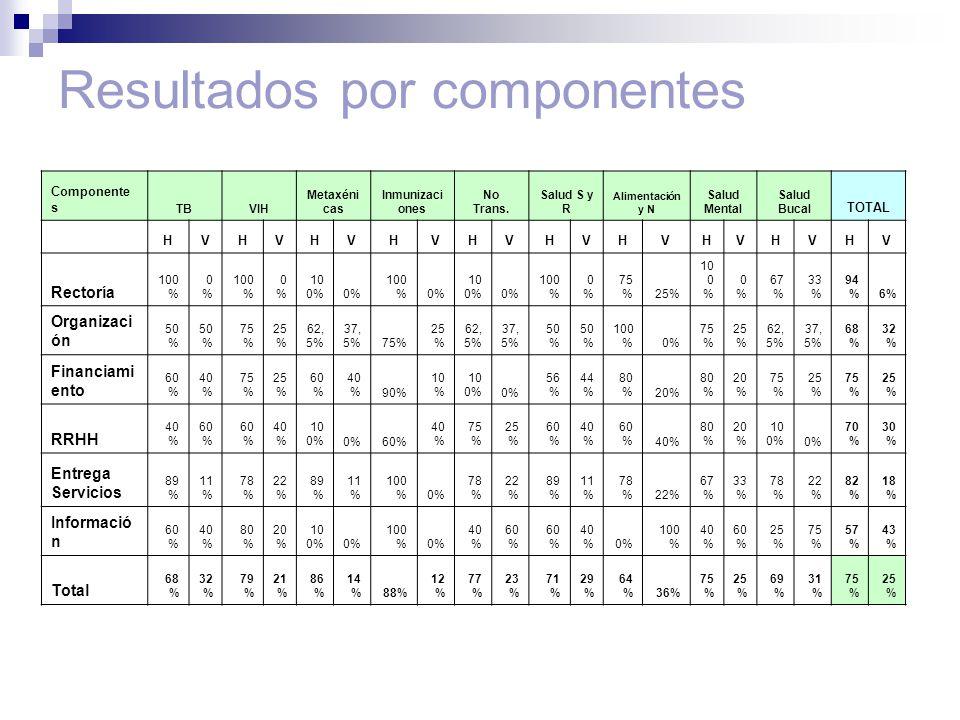 Resultados por componentes