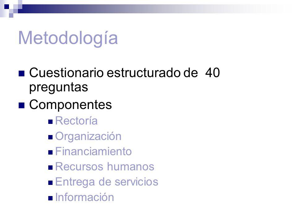 Metodología Cuestionario estructurado de 40 preguntas Componentes