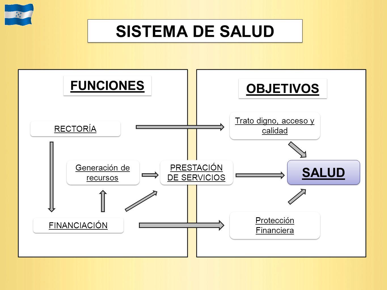 SISTEMA DE SALUD FUNCIONES OBJETIVOS SALUD