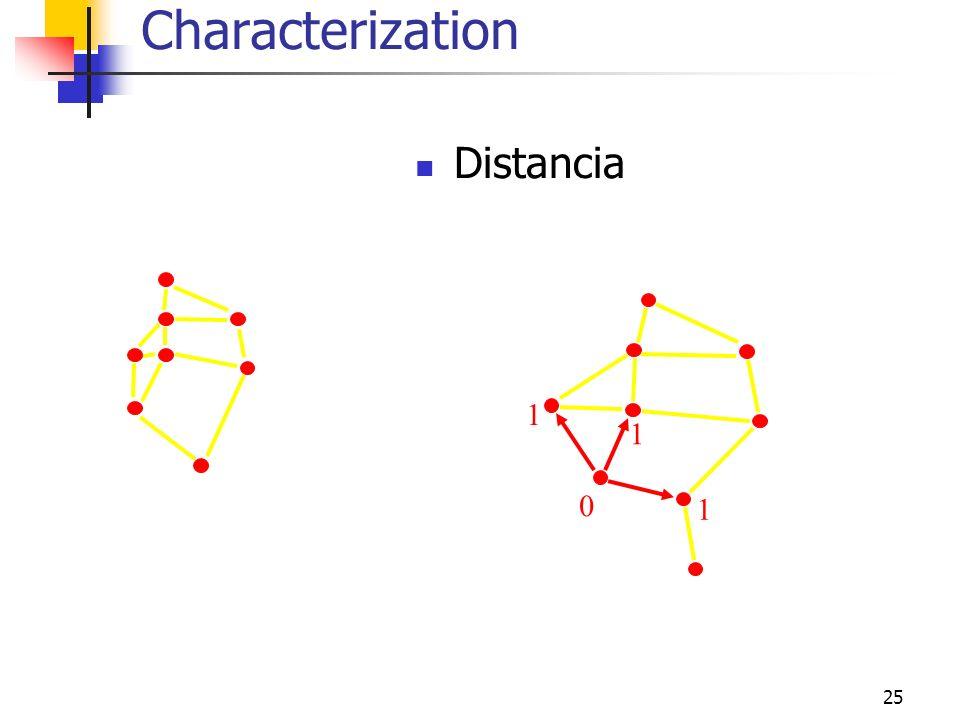 Characterization Distancia 1