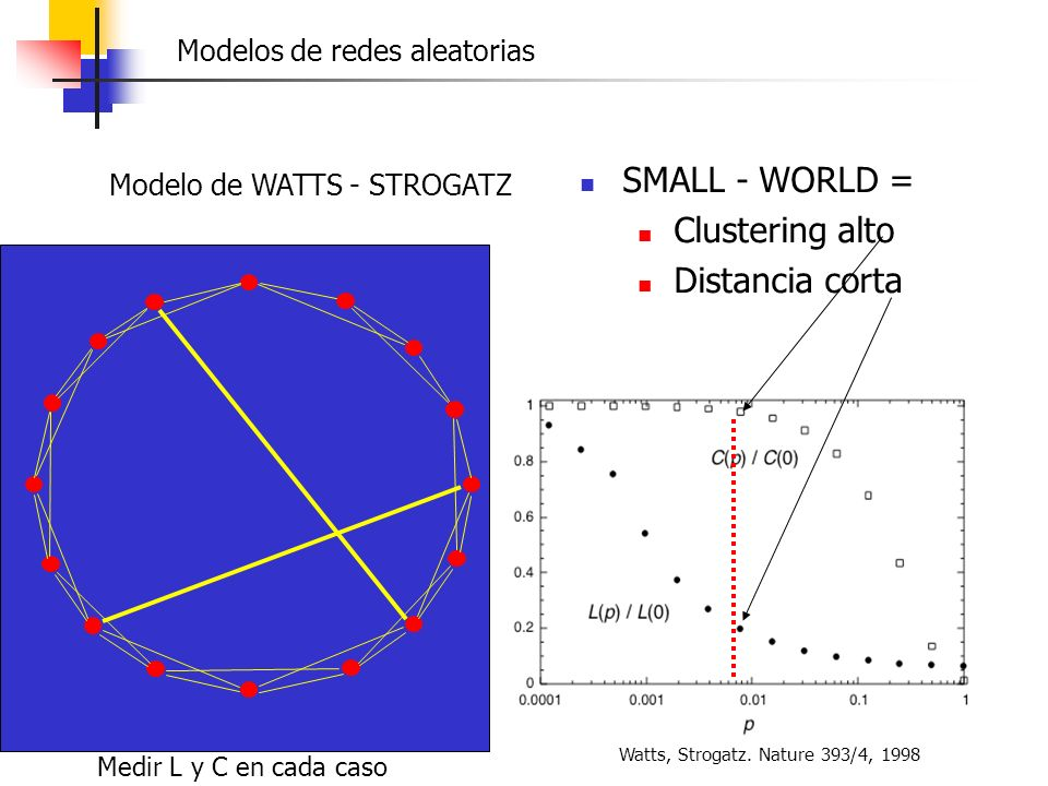 SMALL - WORLD = Clustering alto Distancia corta