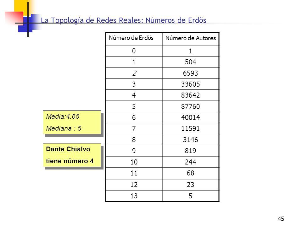 La Topología de Redes Reales: Números de Erdös