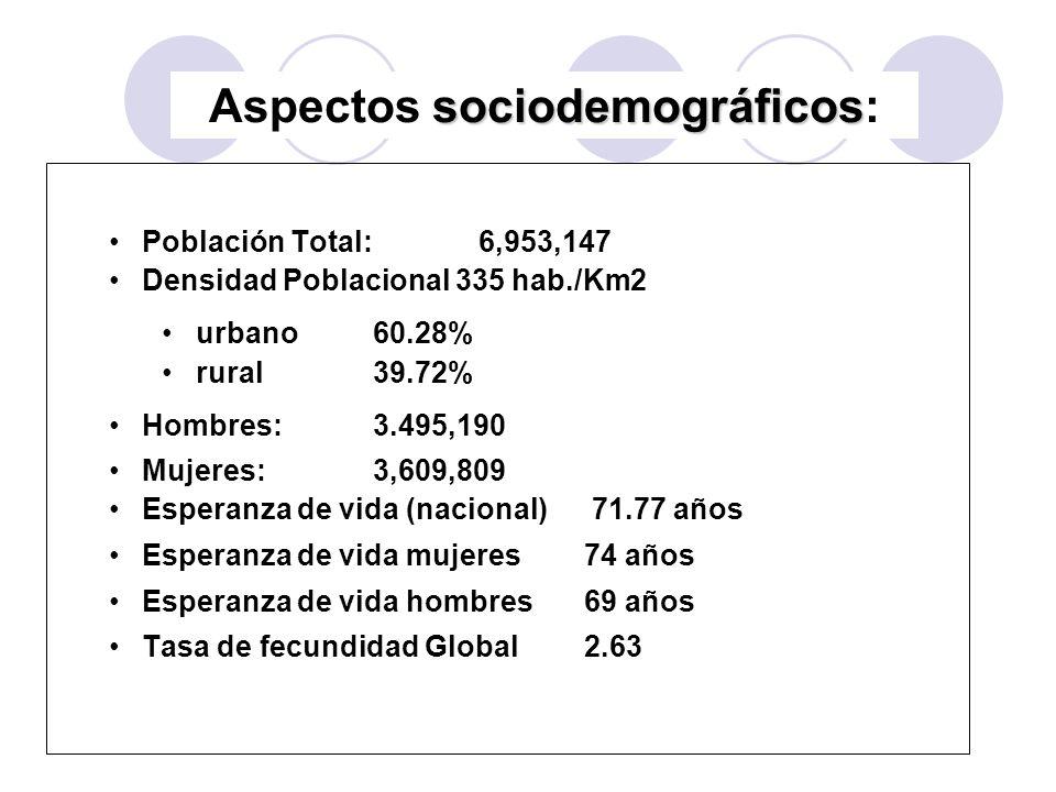 Aspectos sociodemográficos: