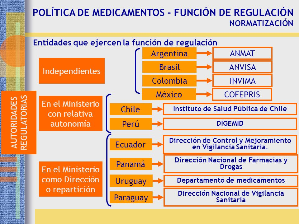 POLÍTICA DE MEDICAMENTOS - FUNCIÓN DE REGULACIÓN NORMATIZACIÓN