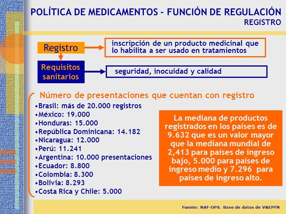 POLÍTICA DE MEDICAMENTOS - FUNCIÓN DE REGULACIÓN REGISTRO