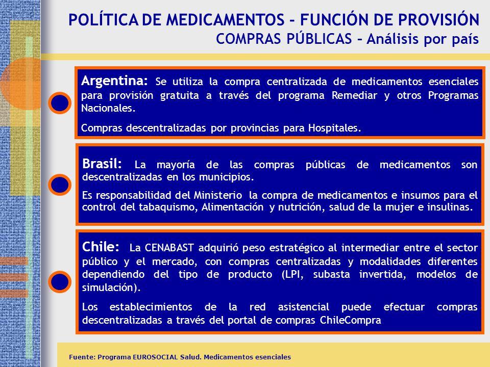 POLÍTICA DE MEDICAMENTOS - FUNCIÓN DE PROVISIÓN COMPRAS PÚBLICAS – Análisis por país