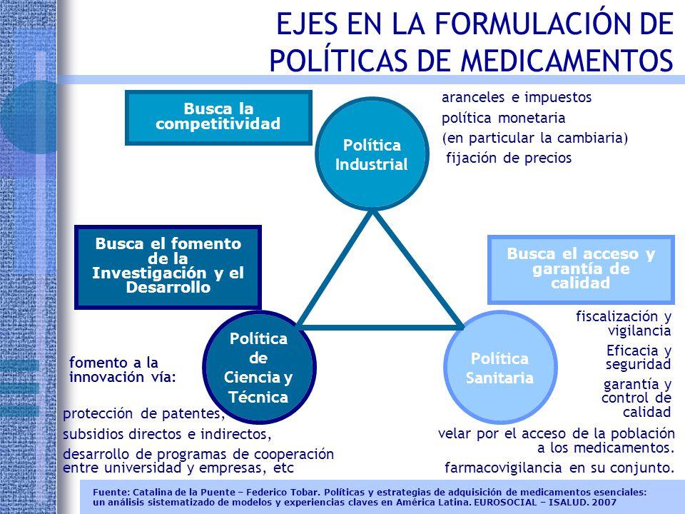 EJES EN LA FORMULACIÓN DE POLÍTICAS DE MEDICAMENTOS