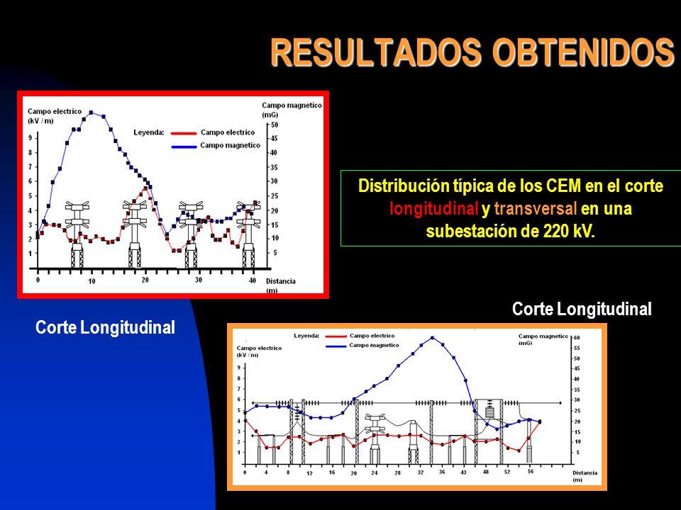 RESULTADOS OBTENIDOS Distribución típica de los CEM en el corte longitudinal y transversal en una subestación de 220 kV.