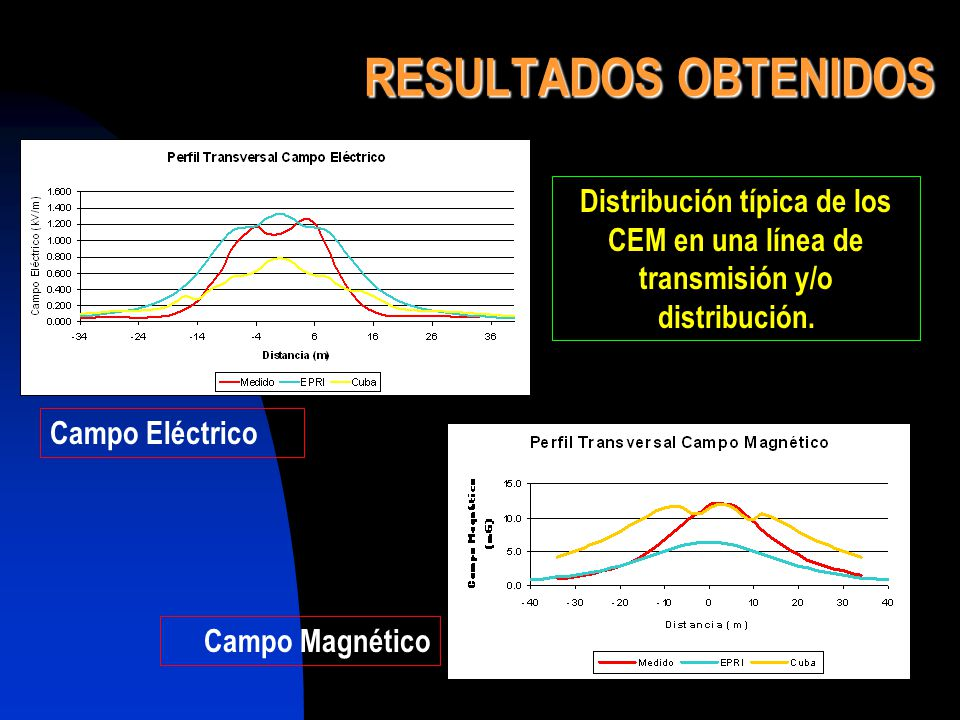 RESULTADOS OBTENIDOS Distribución típica de los CEM en una línea de transmisión y/o distribución. Campo Eléctrico.