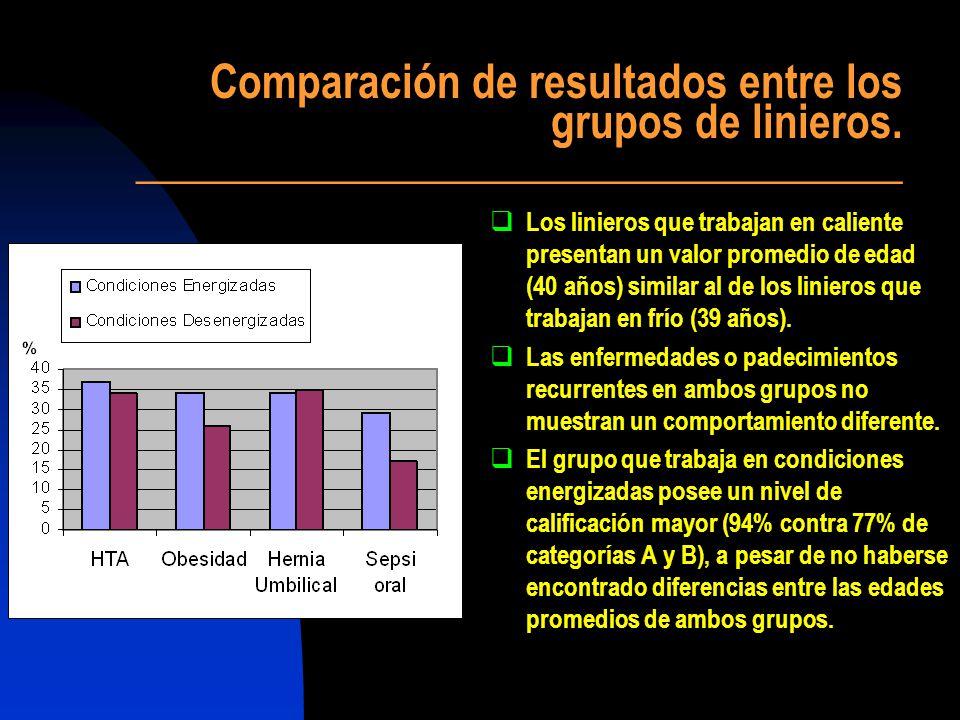 Comparación de resultados entre los grupos de linieros