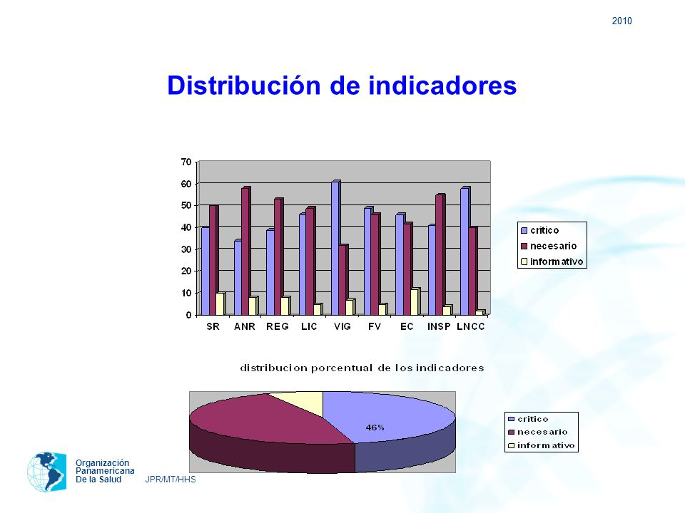 Distribución de indicadores