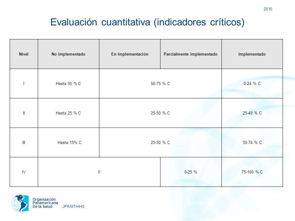 Evaluación cuantitativa (indicadores críticos)