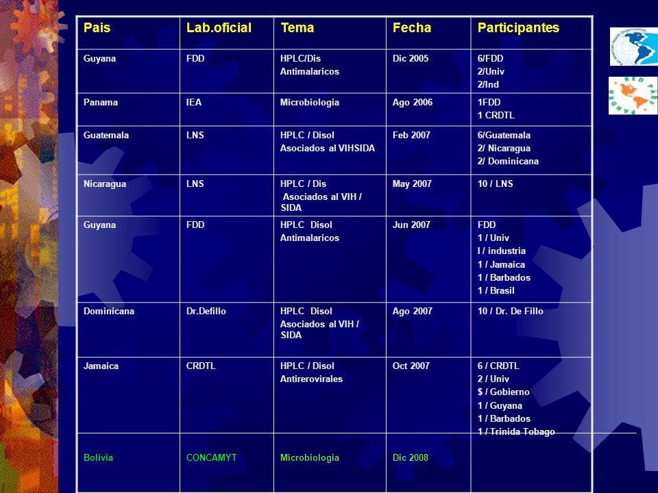Pais Lab.oficial Tema Fecha Participantes Guyana FDD HPLC/Dis