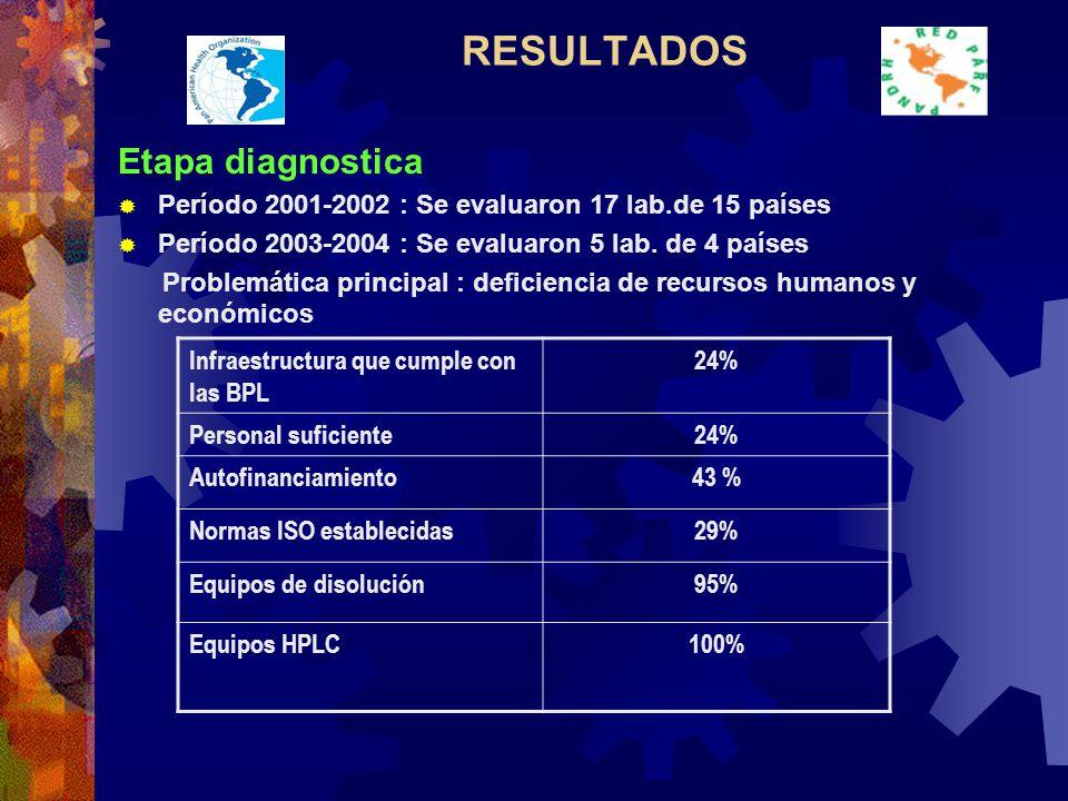 RESULTADOS Etapa diagnostica