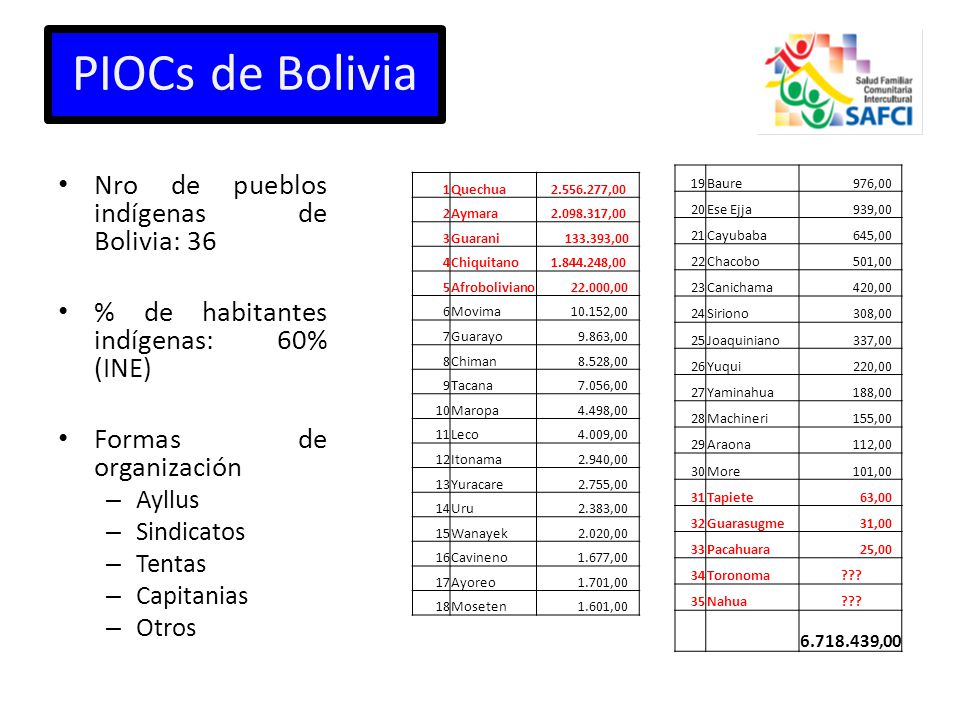 PIOCs de Bolivia Nro de pueblos indígenas de Bolivia: 36