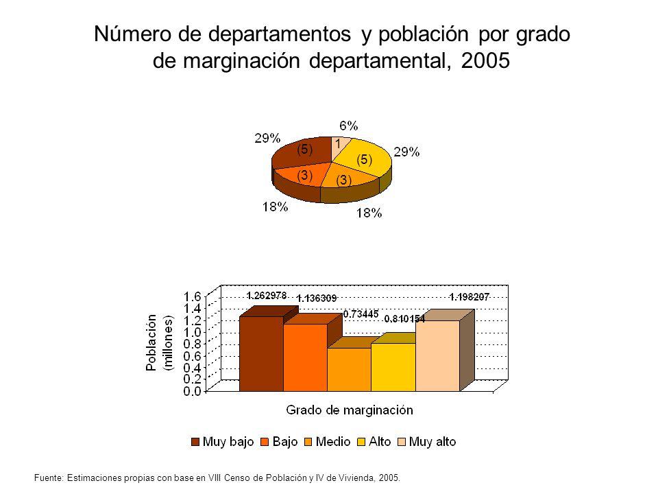 Número de departamentos y población por grado de marginación departamental, 2005