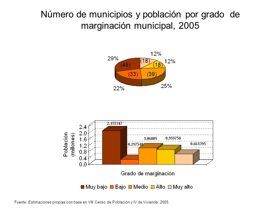 Número de municipios y población por grado de marginación municipal, 2005