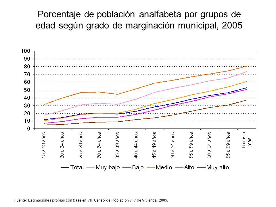 Porcentaje de población analfabeta por grupos de edad según grado de marginación municipal, 2005