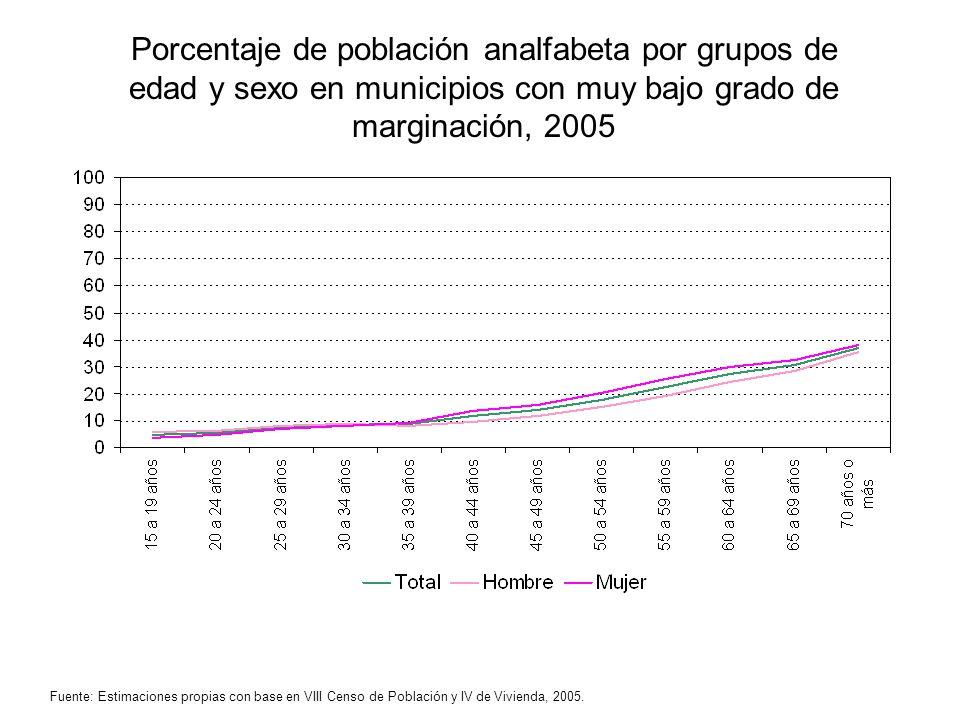 Porcentaje de población analfabeta por grupos de edad y sexo en municipios con muy bajo grado de marginación, 2005