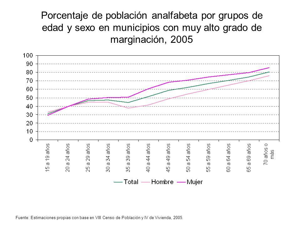 Porcentaje de población analfabeta por grupos de edad y sexo en municipios con muy alto grado de marginación, 2005