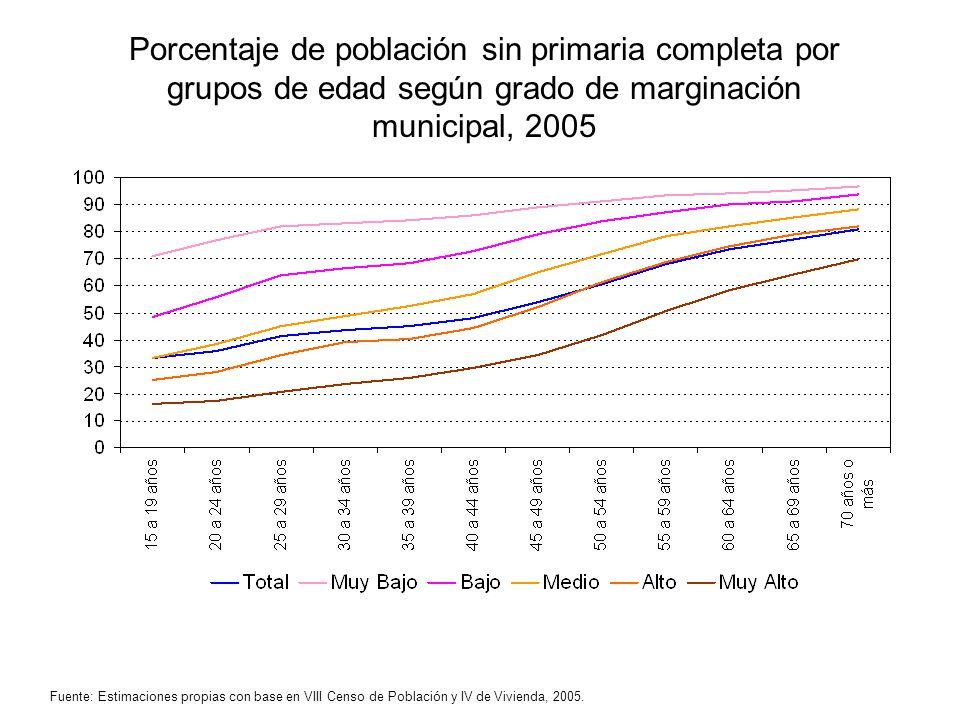 Porcentaje de población sin primaria completa por grupos de edad según grado de marginación municipal, 2005