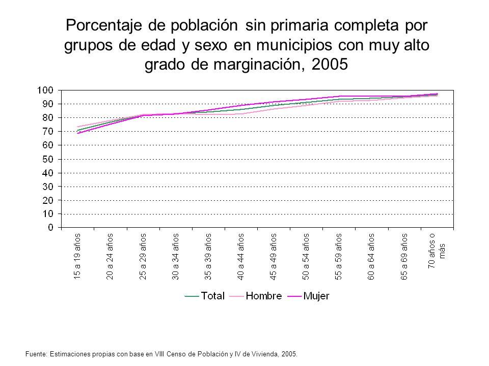 Porcentaje de población sin primaria completa por grupos de edad y sexo en municipios con muy alto grado de marginación, 2005