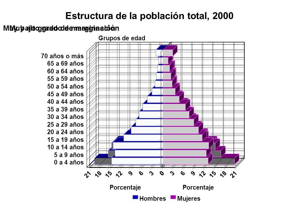 Estructura de la población total, 2000