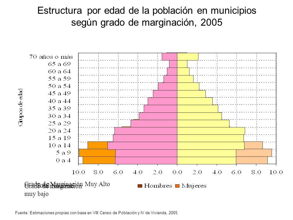 Estructura por edad de la población en municipios según grado de marginación, 2005