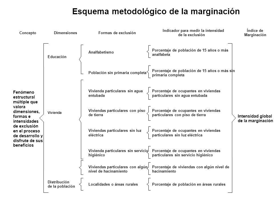 Esquema metodológico de la marginación