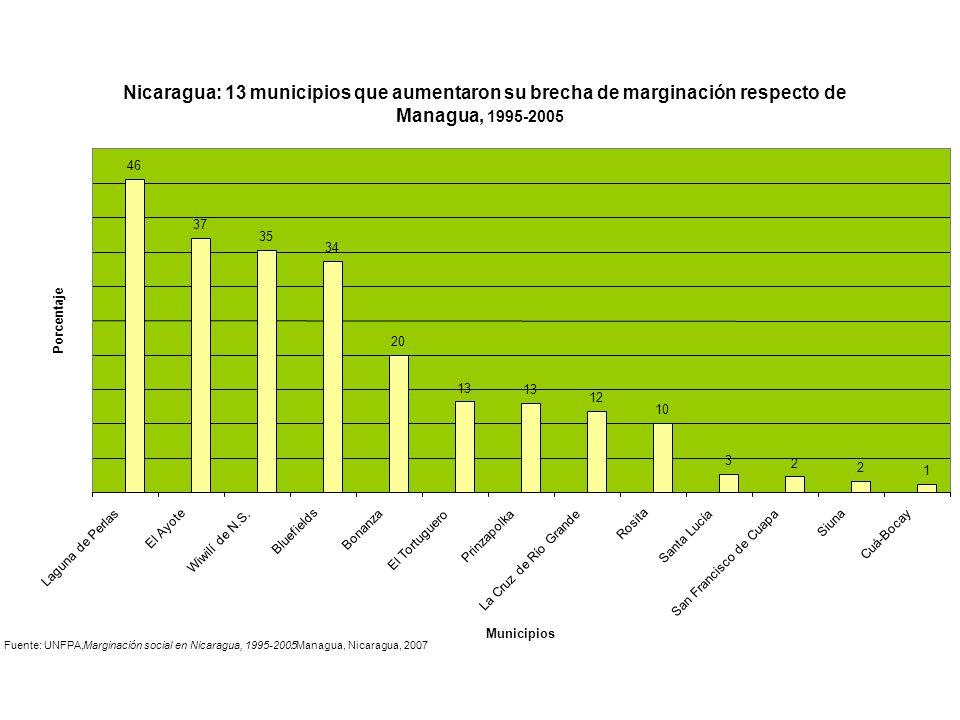 Nicaragua: 13 municipios que aumentaron su brecha de marginación respecto de