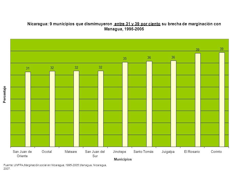 Nicaragua: 9 municipios que dismimuyeron entre 31 y 39 por ciento