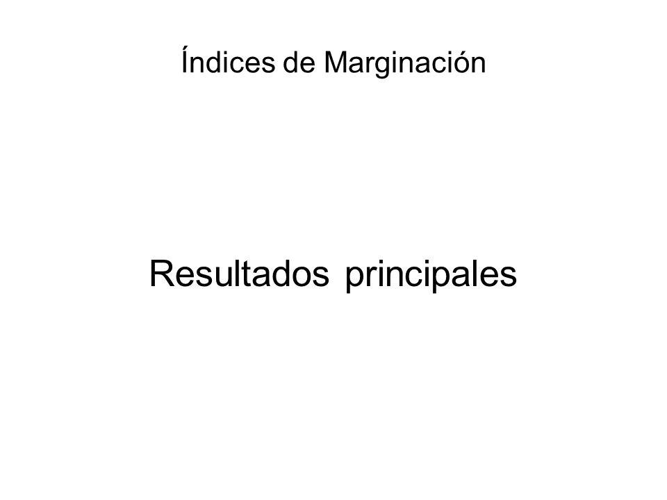 Índices de Marginación