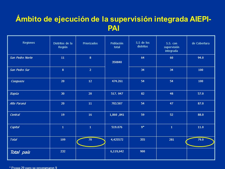 Ámbito de ejecución de la supervisión integrada AIEPI-PAI