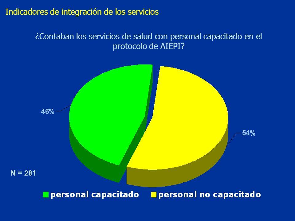 Indicadores de integración de los servicios