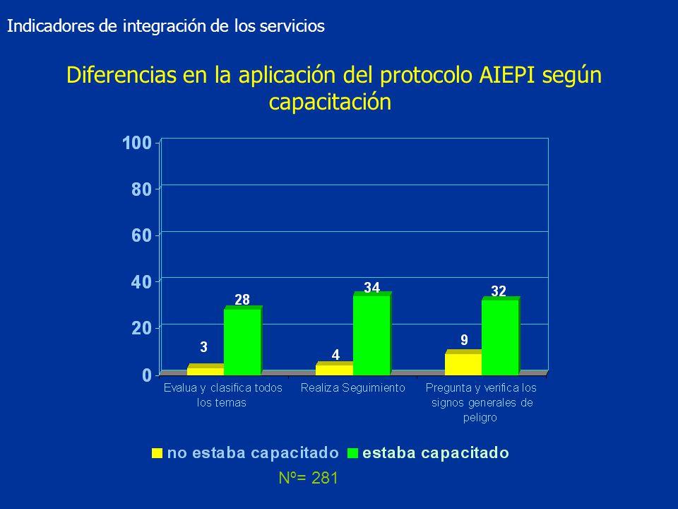 Diferencias en la aplicación del protocolo AIEPI según capacitación