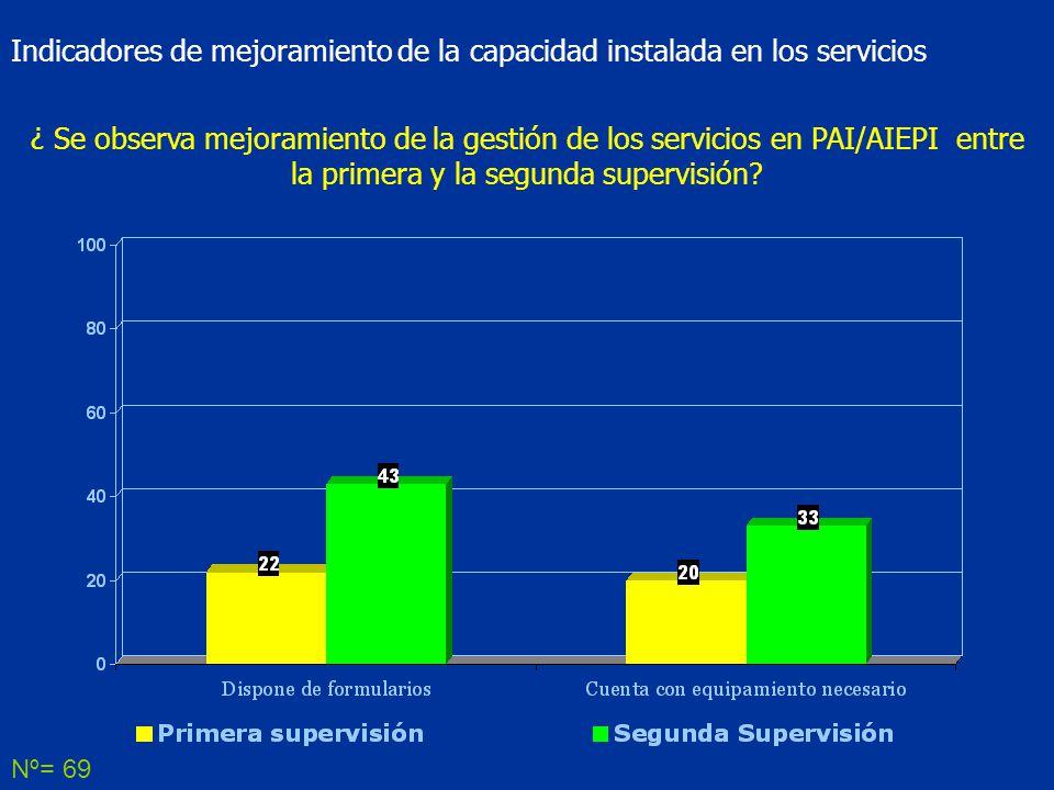 Indicadores de mejoramiento de la capacidad instalada en los servicios