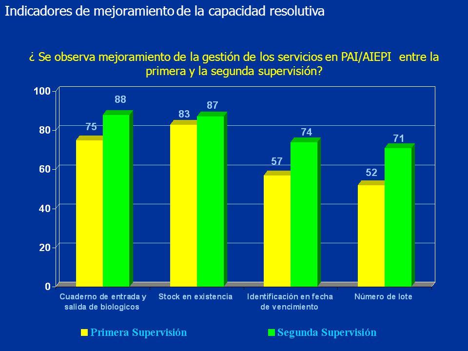 Indicadores de mejoramiento de la capacidad resolutiva
