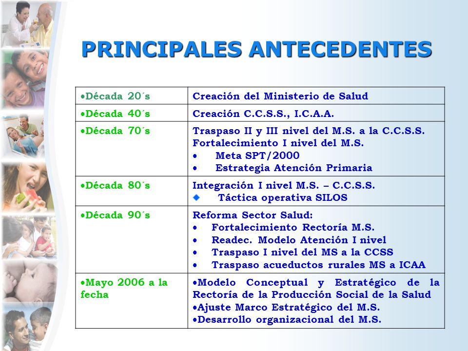 PRINCIPALES ANTECEDENTES