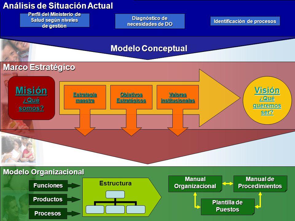 Misión Análisis de Situación Actual Modelo Conceptual